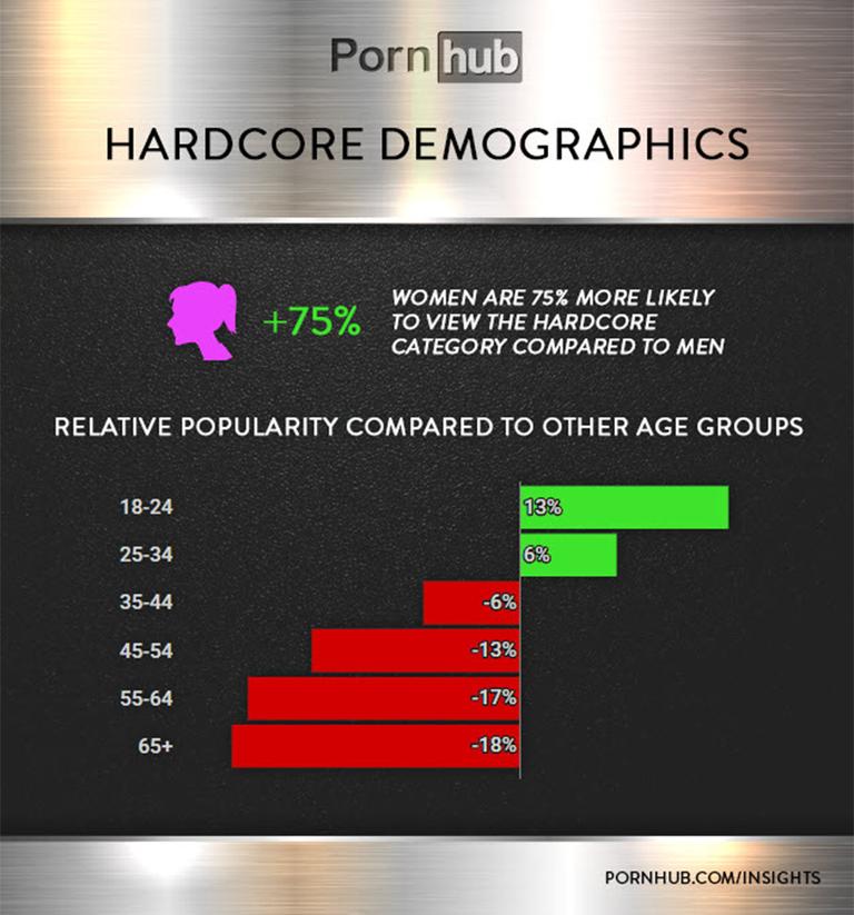 pornhub chart 2 1534256518
