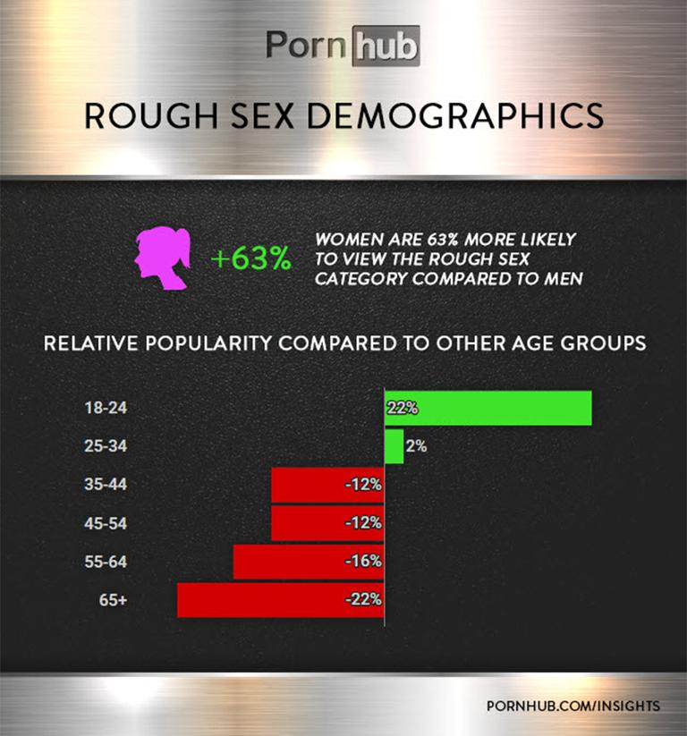 pornhub chart 3 1534256733