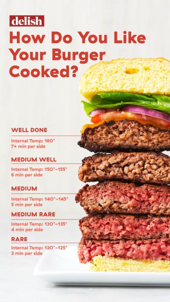 living burger chart