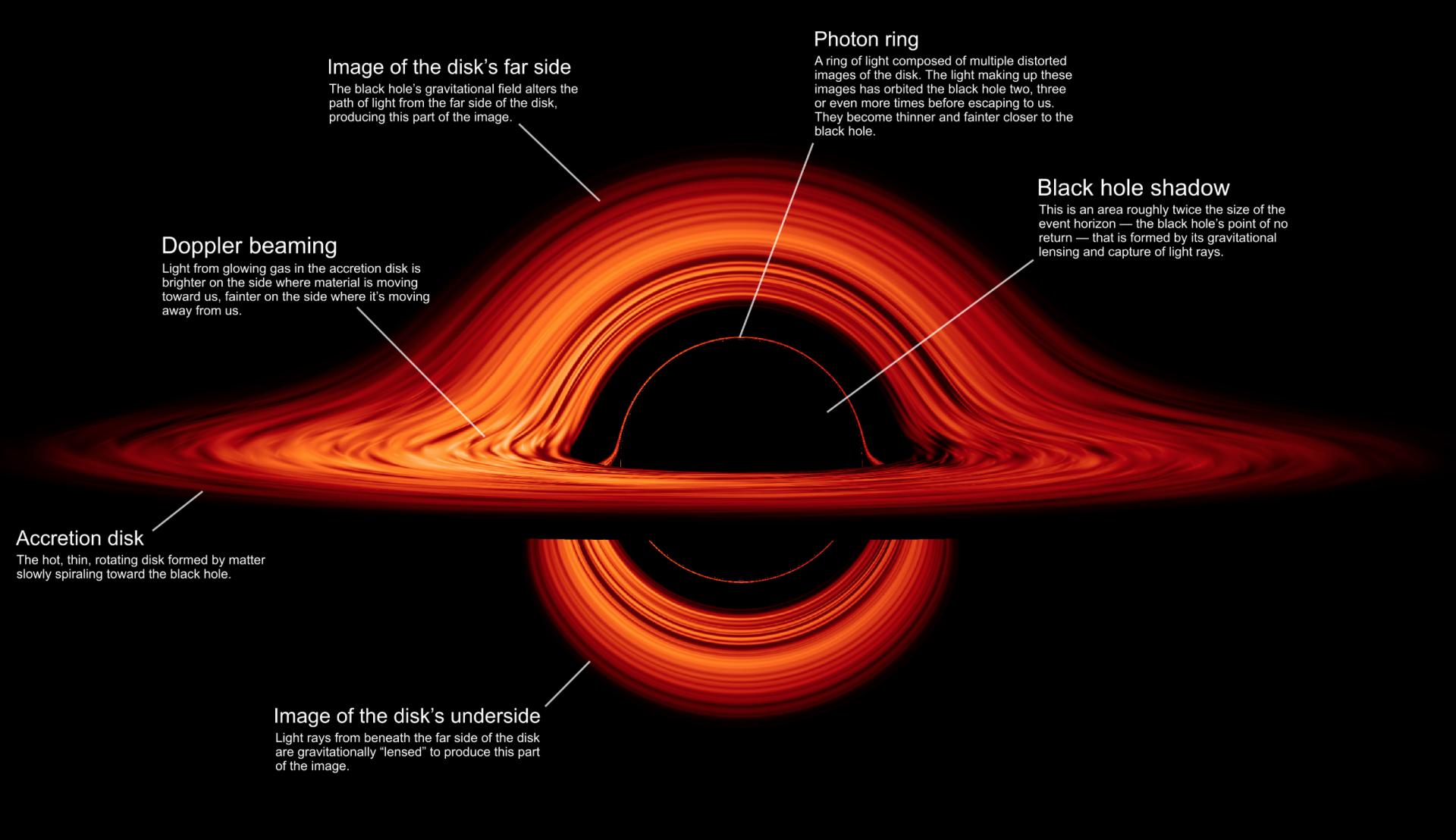black hole stats