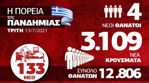 Κορονοϊός: Εκτίναξη κρουσμάτων και ιικού φορτίου – Όλα τα δεδομένα στο Infographic του Newsbomb.gr
